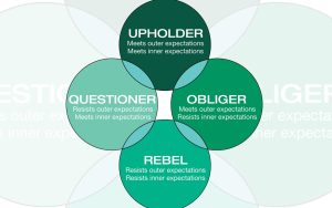 Gretchen Rubin defines the four tendencies as upholder, obliger, rebel, and questioner. Which one are you?